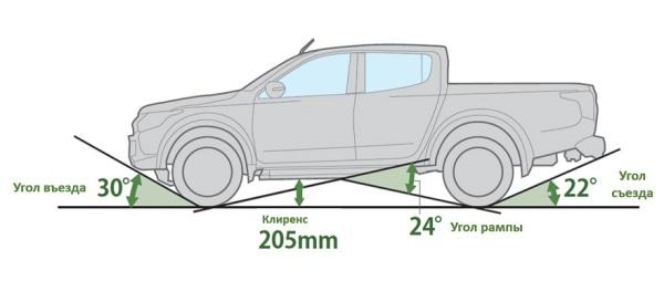 Углы и клиренс на <highlight>автомобиле&#8221;></p> <h2>Как увеличить клиренс без больших вложений денег?</h2> <p>Чтобы произвести незначительный клиренс, можно поставить на автомобиль шины и диски большей величины. Однако в данном случае дорожный просвет увеличится лишь на несколько миллиметров. При выполнении подобных изменений, конструкция автомобиля остаётся прежней. Это является плюсом, поскольку водитель может чувствовать себя по-прежнему в безопасности при передвижении на машине. Важно устанавливать на ТС лишь те шины и диски, которые допускается использовать непосредственно самим производителем. Детальнее об этом можно прочитать в инструкции. Установку дисков и шин возможно осуществить в шиномонтажке либо собственноручно.</p> <p>Стоит знать заранее и о минусах этого способа. В результате есть вероятность увеличения расхода топлива, не правдивые показания на спидометре и так далее. Рекомендуется использовать в этом случае <a title=