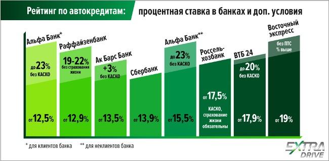 как проценты по ипотеке в иркутске как