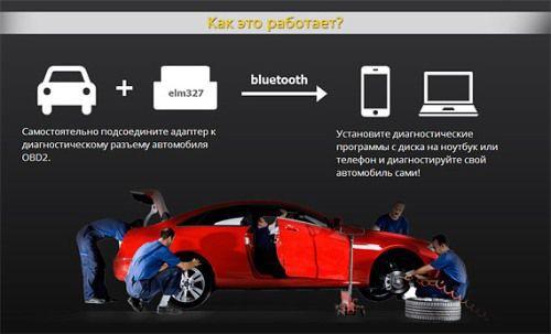 программы для автосканера на андроид