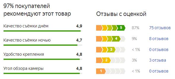 Отзывы с Яндекс-Маркет о видеорегистраторе Jansite