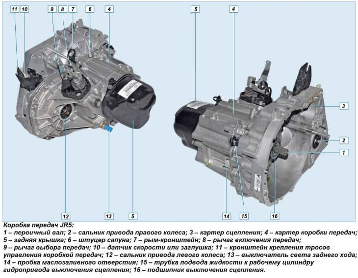 Коробка передач JR5 Рено Логан