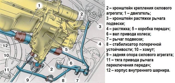 Схема крепления коробки передач ВАЗ 2114